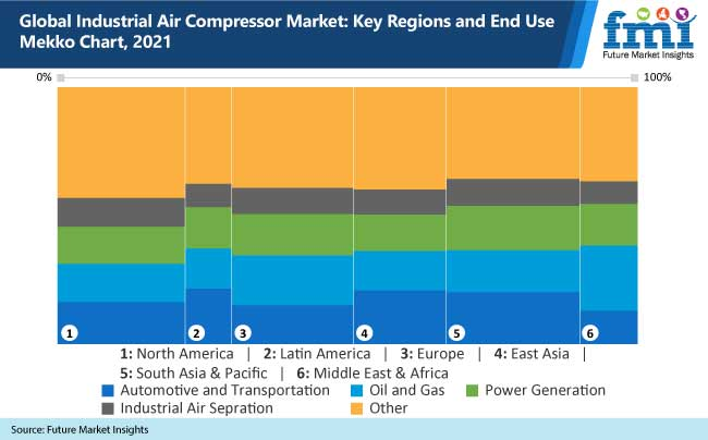 global industrial air compressor market key regions and end use mekko chart, 2021