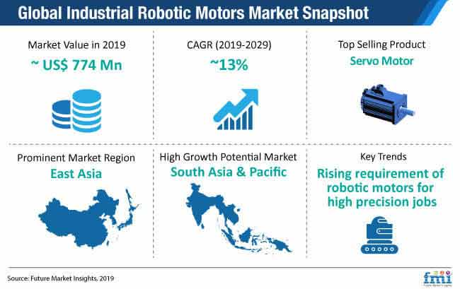 global industrial robotic motors market snapshot
