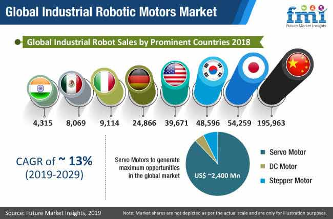global industrial robotic motors market
