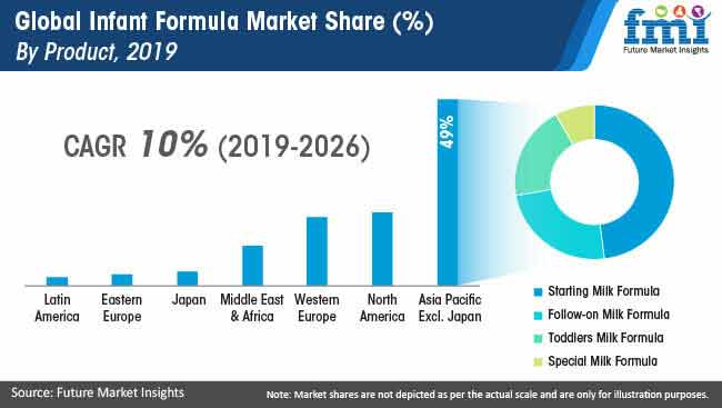 global infant formula market share by product 2019