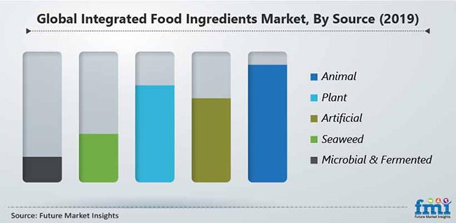 global integrated food ingredients market by source