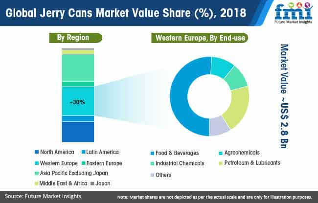 global jerry cans market value share