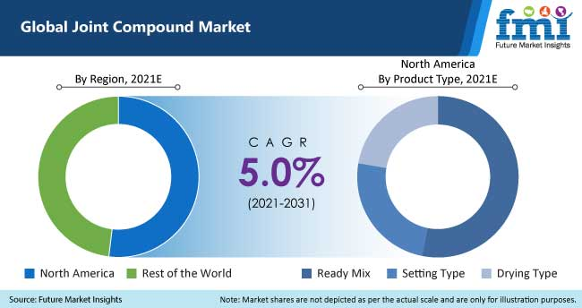 global joint compound market