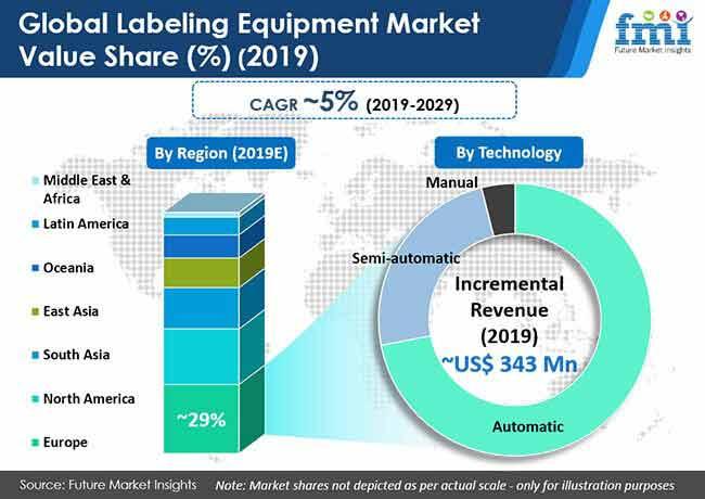 global labeling equipment market value share
