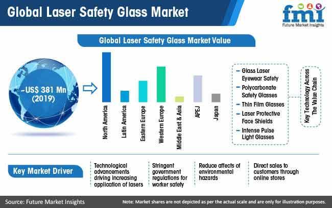 global laser safety glass market