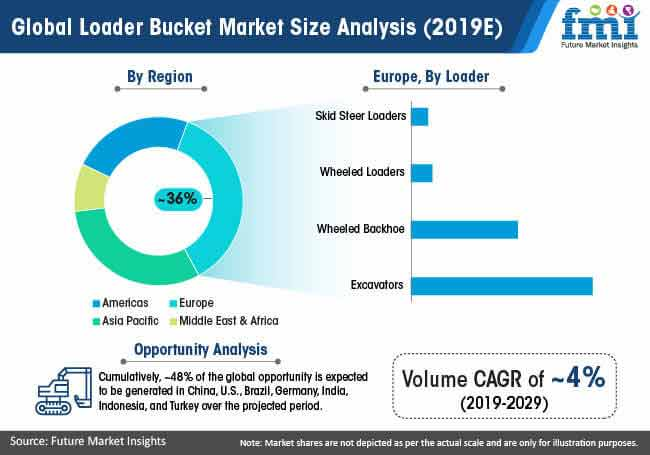 global loader bucket market size analysis 2019e