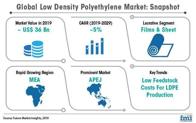 global low density polyethylene market snapshot