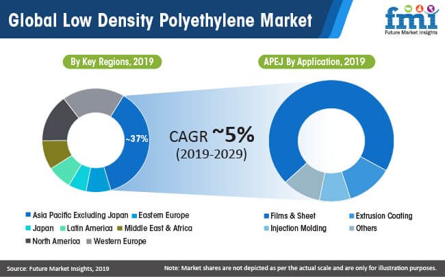 global low density polyethylene market