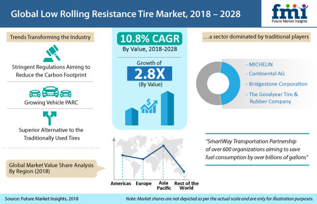 global low rolling resistance lrr tire market 2018 2028