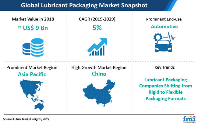 global lubricant packaging market snapshot