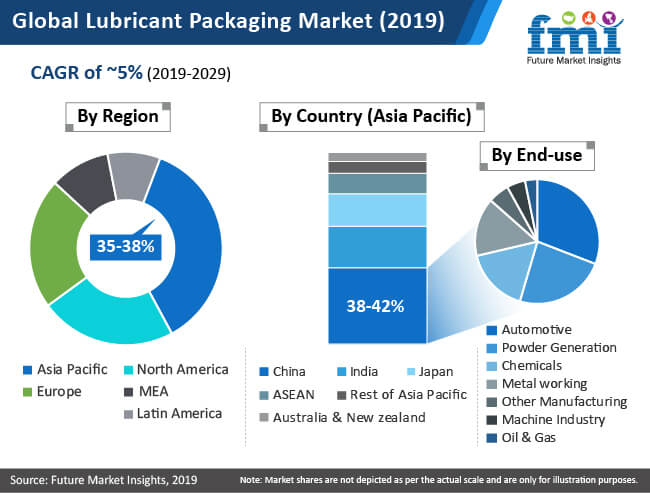 global lubricant packaging market
