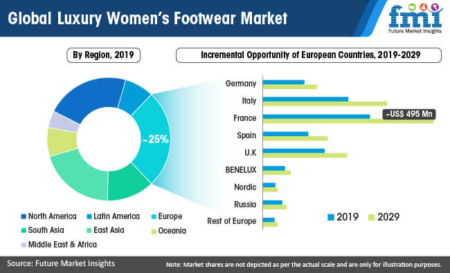 global luxury womens footwear market