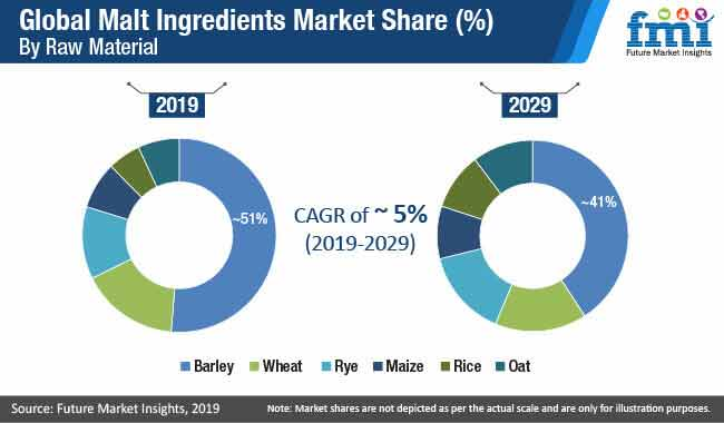 global malt ingredients market share