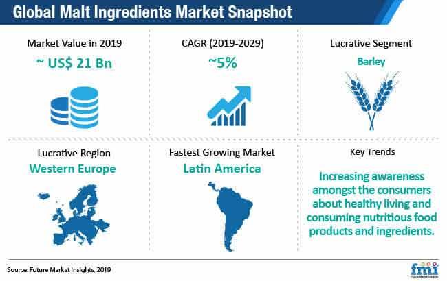 global malt ingredients market snapshot