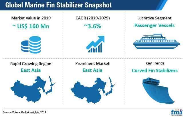 global marine fin stabilizer snapshot