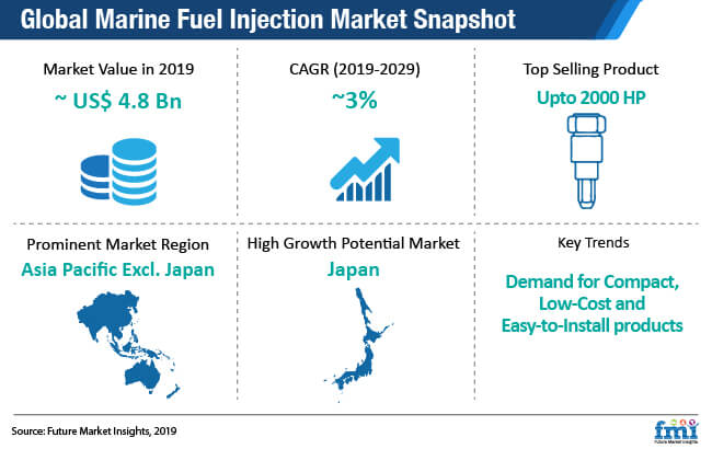 global marine fuel injection snapshot