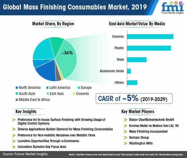 global mass finishing consumables market 2019