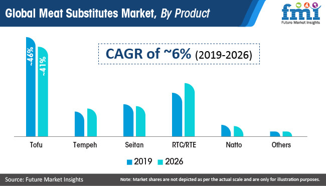 global meat substitutes market