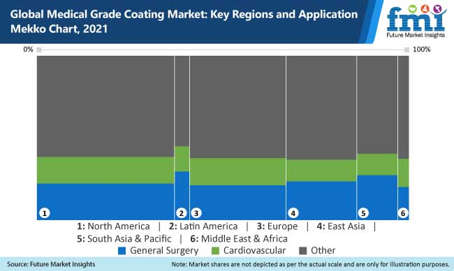 global medical grade coating market key regions and application mekko chart, 2021