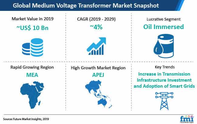 global medium voltage transformer market snapshot