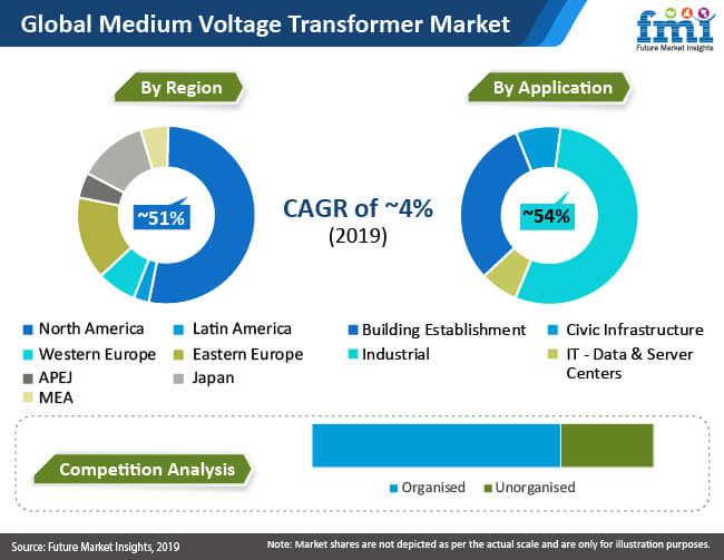 global medium voltage transformer market