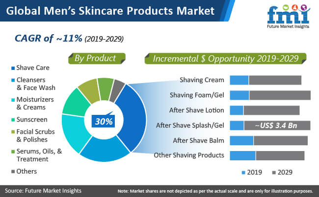 global mens skincare products market