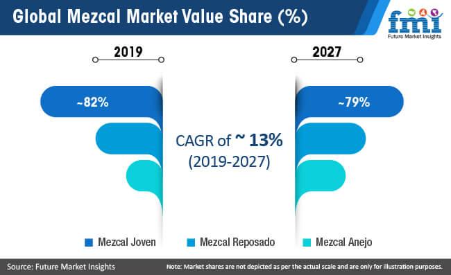 global mezcal market value share