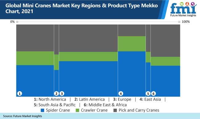 global mini cranes market key regions and product type mekko chart, 2021