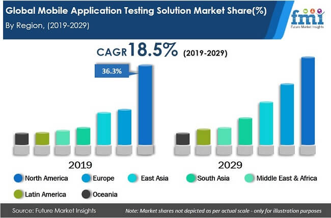 global mobile application testing solution market