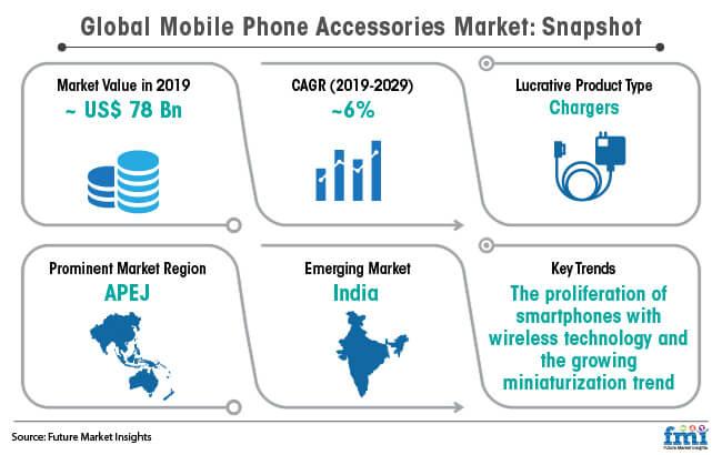 global mobile phone accessories market snapshot