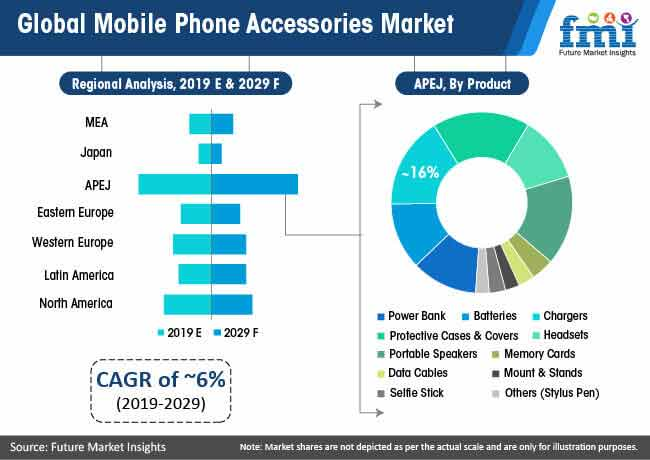 global mobile phone accessories market