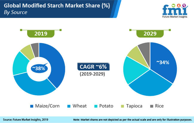 global modified starch market share by source