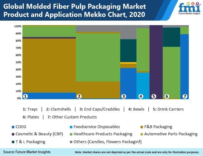 global molded fiber pulp packaging market product and application mekko chart