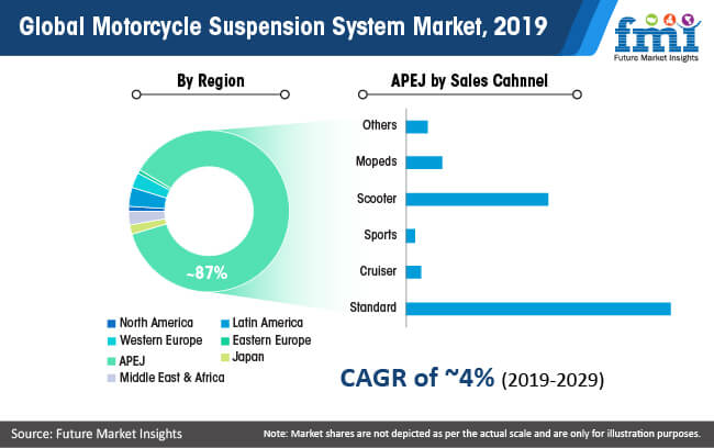 global motorcycle suspension system market