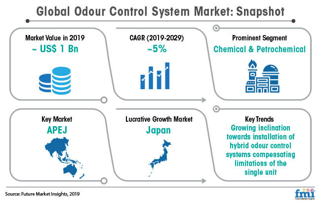 global odour control system market snapshot