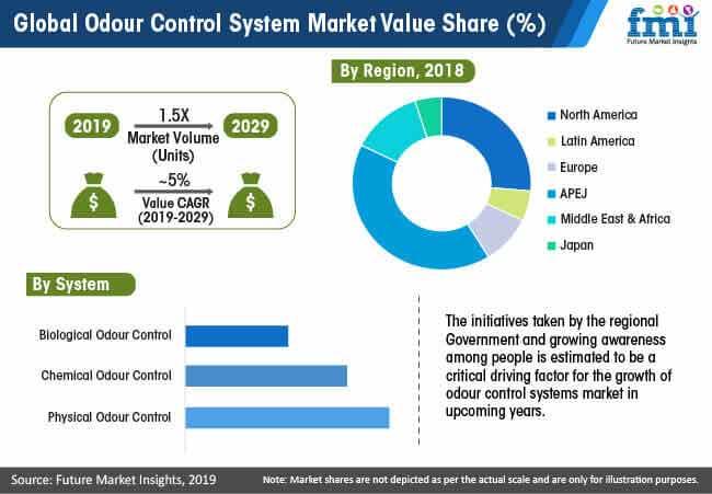 global odour control system market