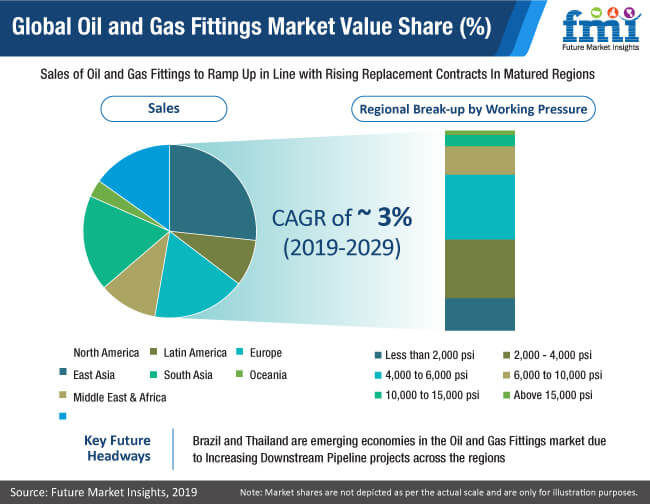 global oil and gas fittings market value share