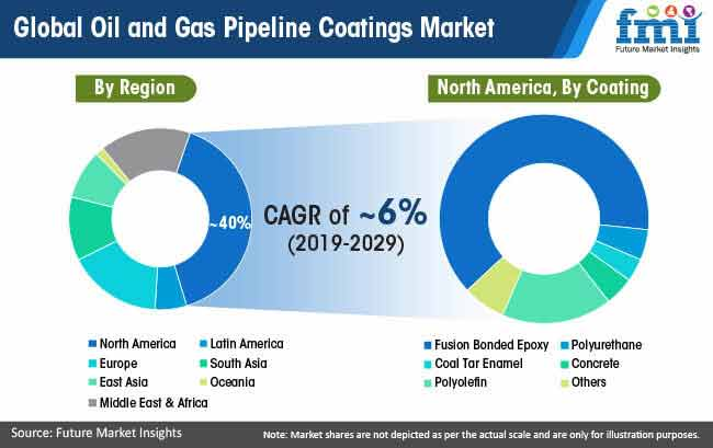 global oil and gas pipeline coatings market