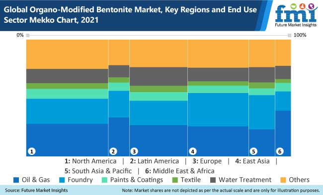 global organo modified bentonite market key regions and end use sector mekko chart, 2021