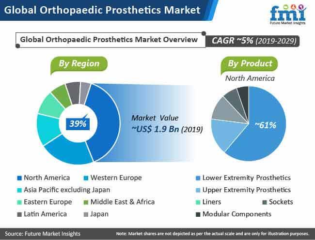global orthopaedic prosthetics market