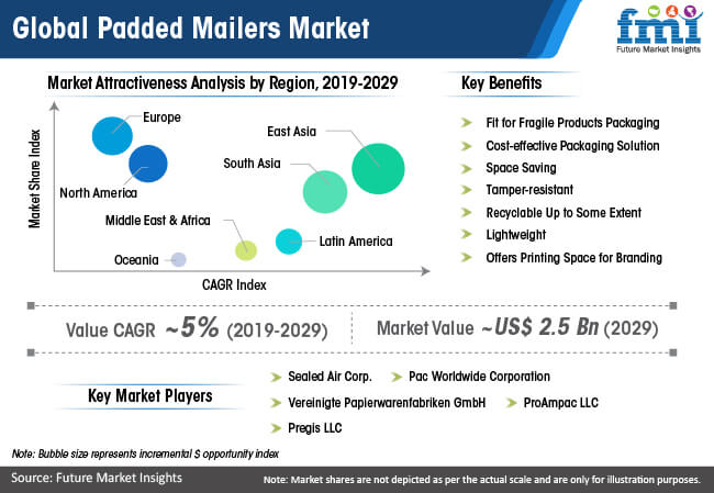 global padded mailers market