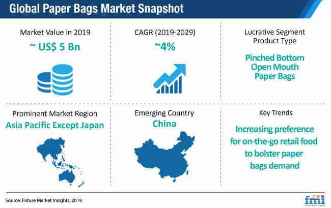 global paper bags market snapshot