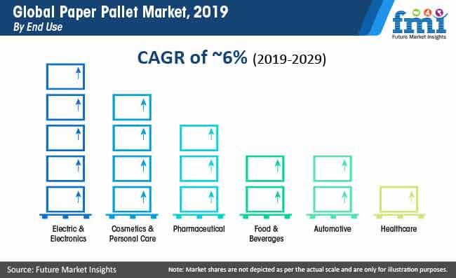 global paper pallet market 2019