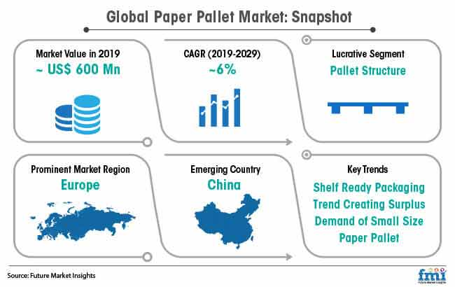 global paper pallet market snapshot