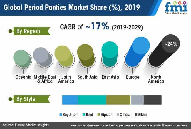 global period panties market share