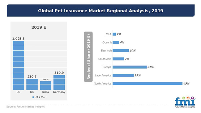 global pet insurance market regional analysis