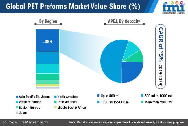 global pet preforms market value share