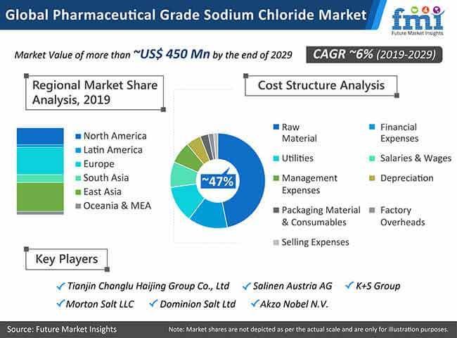 global pharmaceutical grade sodium chloride market