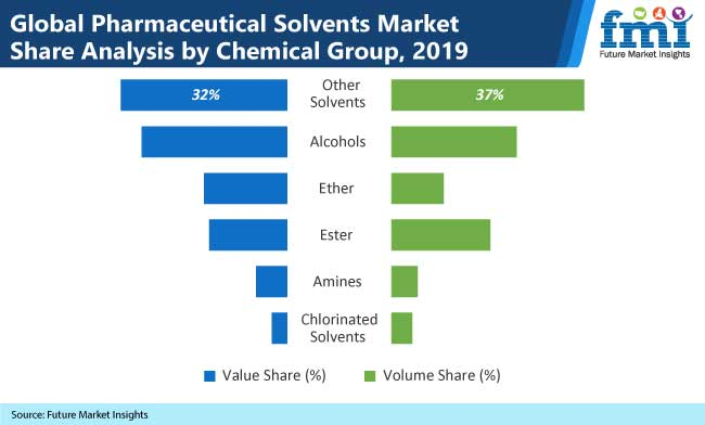 global pharmaceutical solvents market=share analysis by chemical group