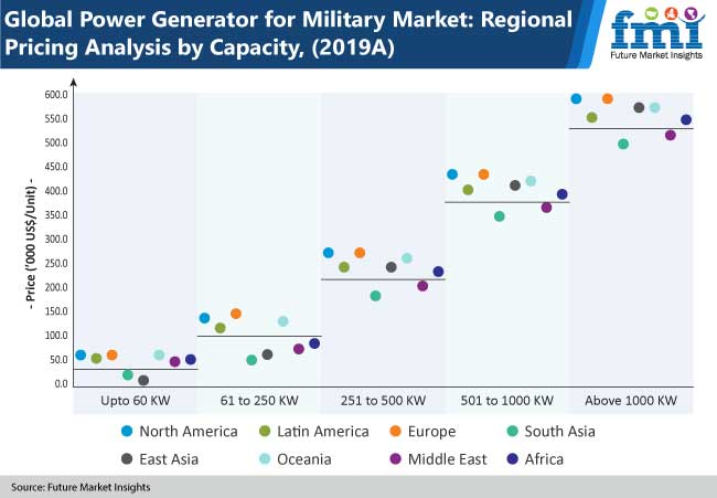 global power generator for military market fmi